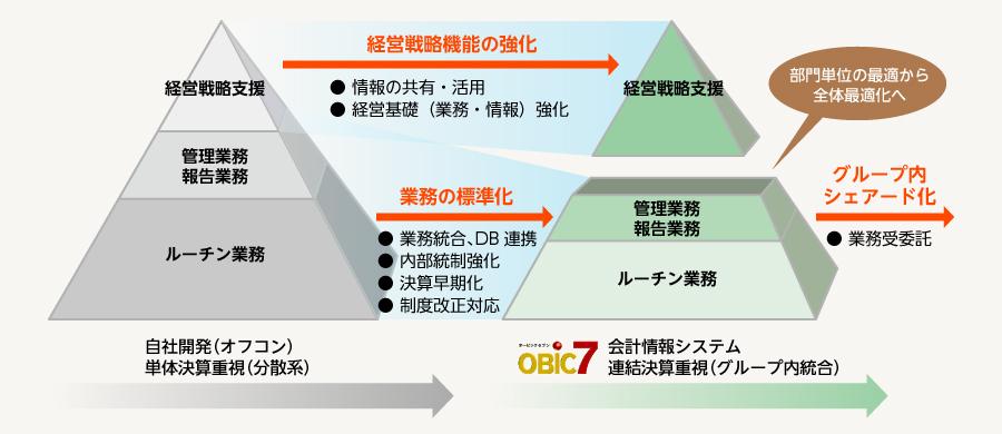 戦略情報システム - Strategic i...